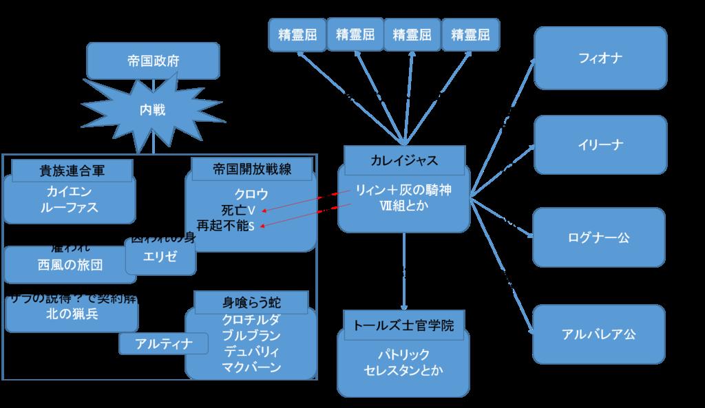 閃の軌跡Ⅱ 第Ⅱ部相関図