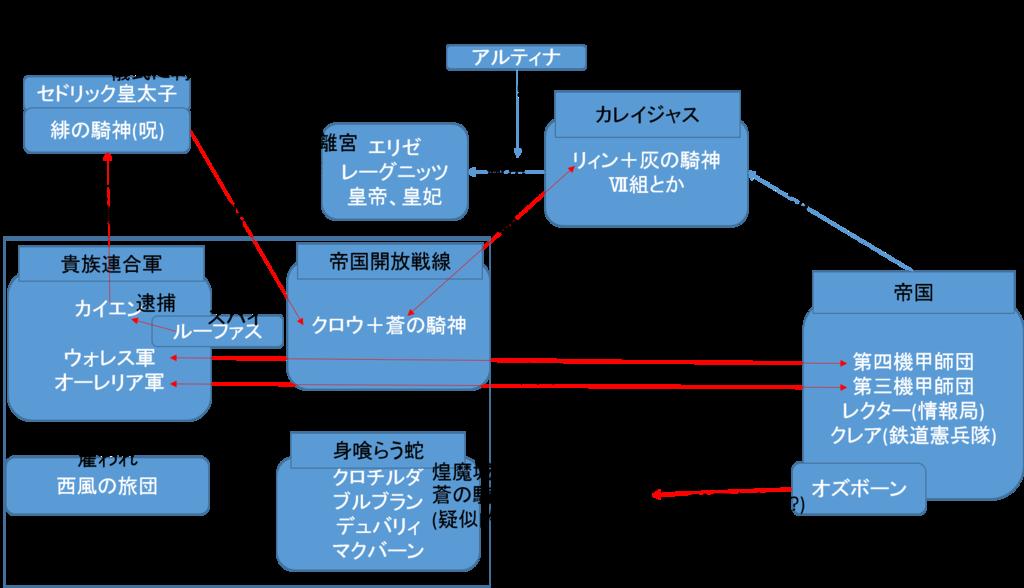 閃の軌跡Ⅱ 終章相関図