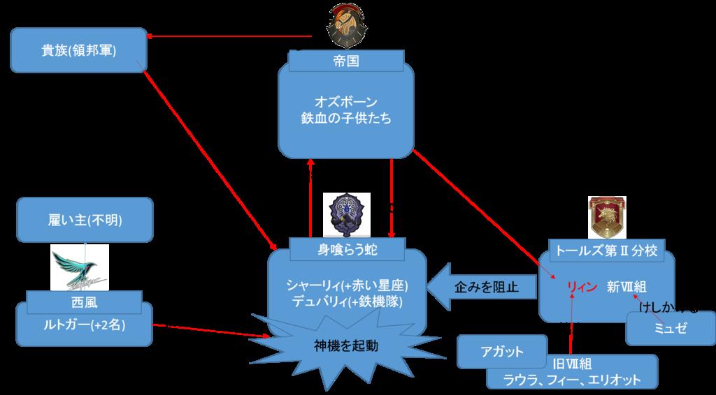 閃の軌跡3第1章相関図