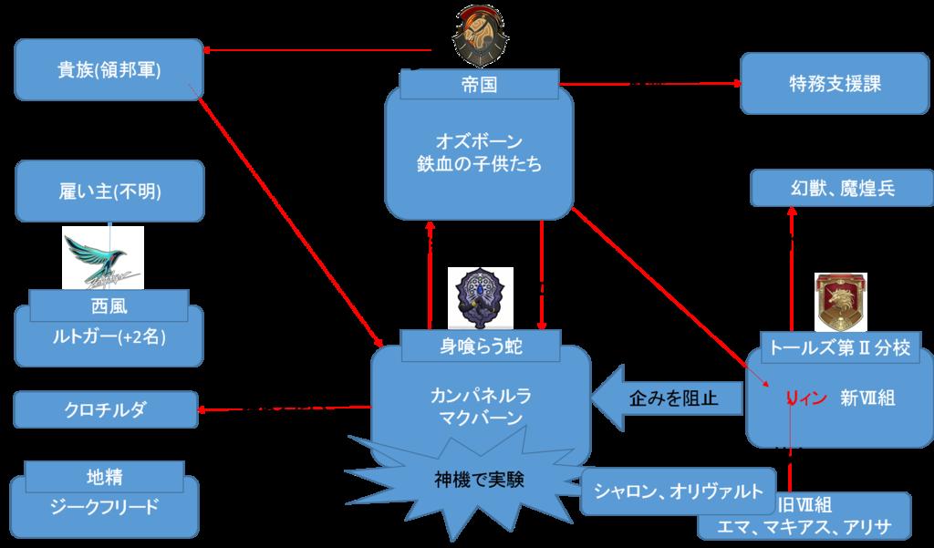 閃の軌跡3第2章相関図