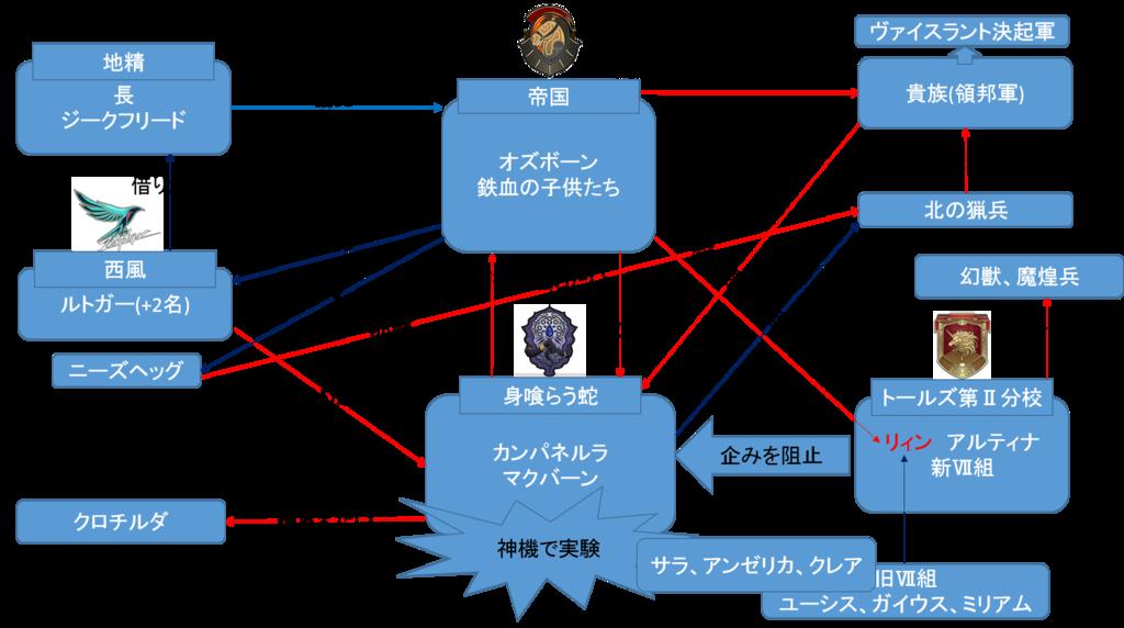 閃の軌跡3第3章相関図