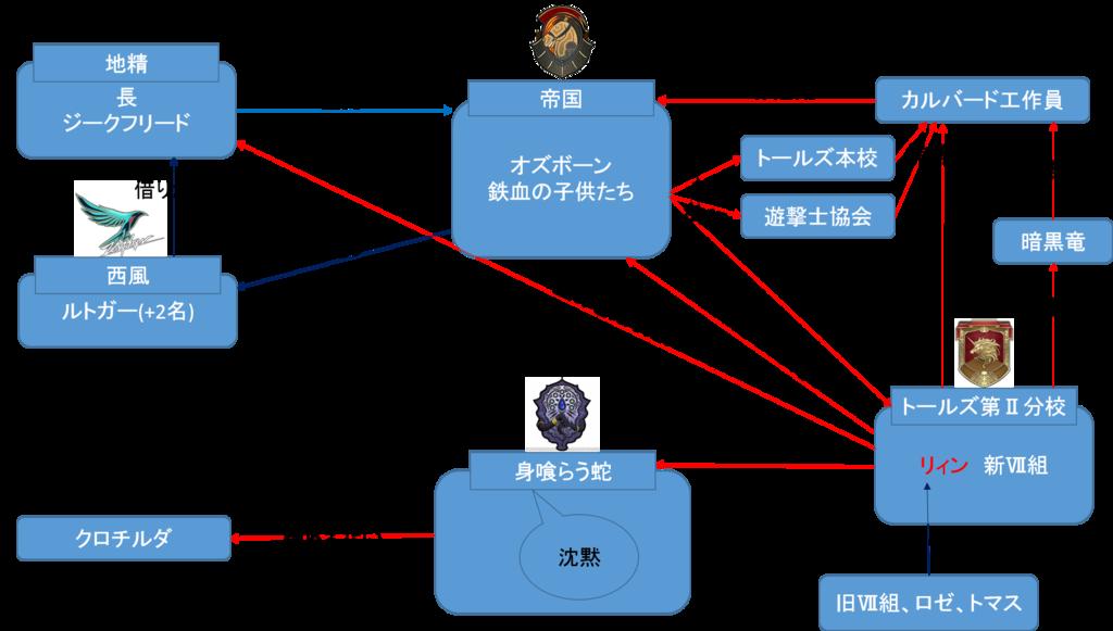 閃の軌跡3第4章相関図