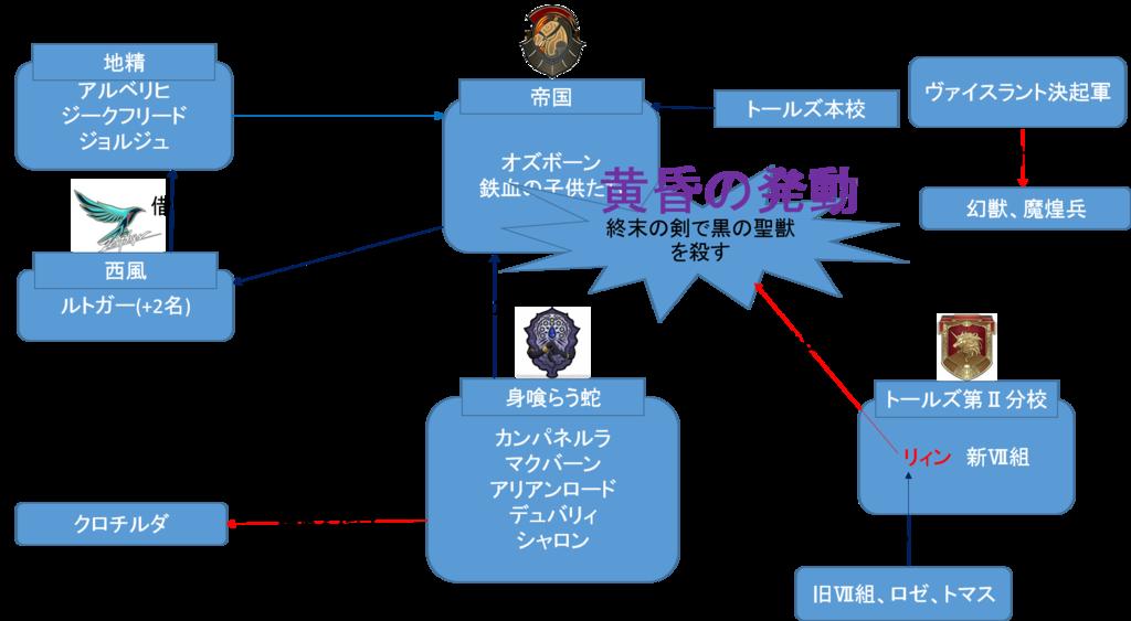 閃の軌跡3第最終章相関図