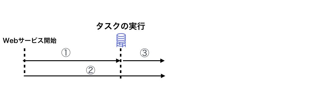 f:id:mayuki123:20190401172730p:plain