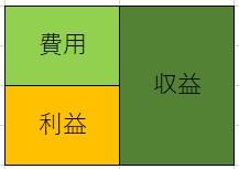 損益計算書の色分け図