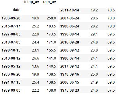 日々の降水量トップ10と90‐100