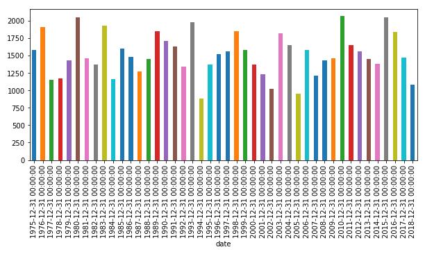 京都市の年間降水量