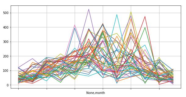 京都市の降水量、各年の月別降水量の推移