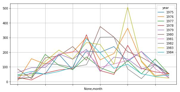 1975年~10年分の月別降水量