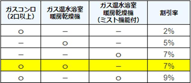 大阪ガス_エネファーム_オプション割引