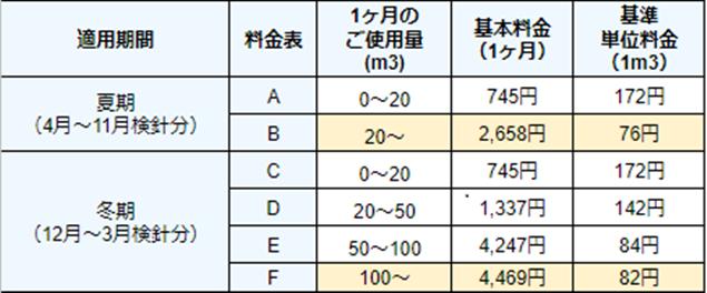 大阪ガス_マイホーム発電プラン詳細
