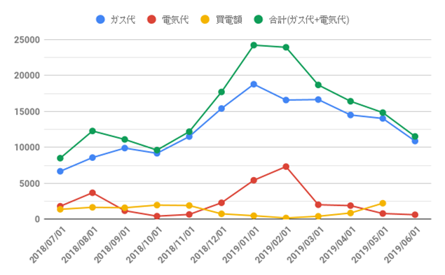 大阪ガス_エネファーム_光熱費グラフ