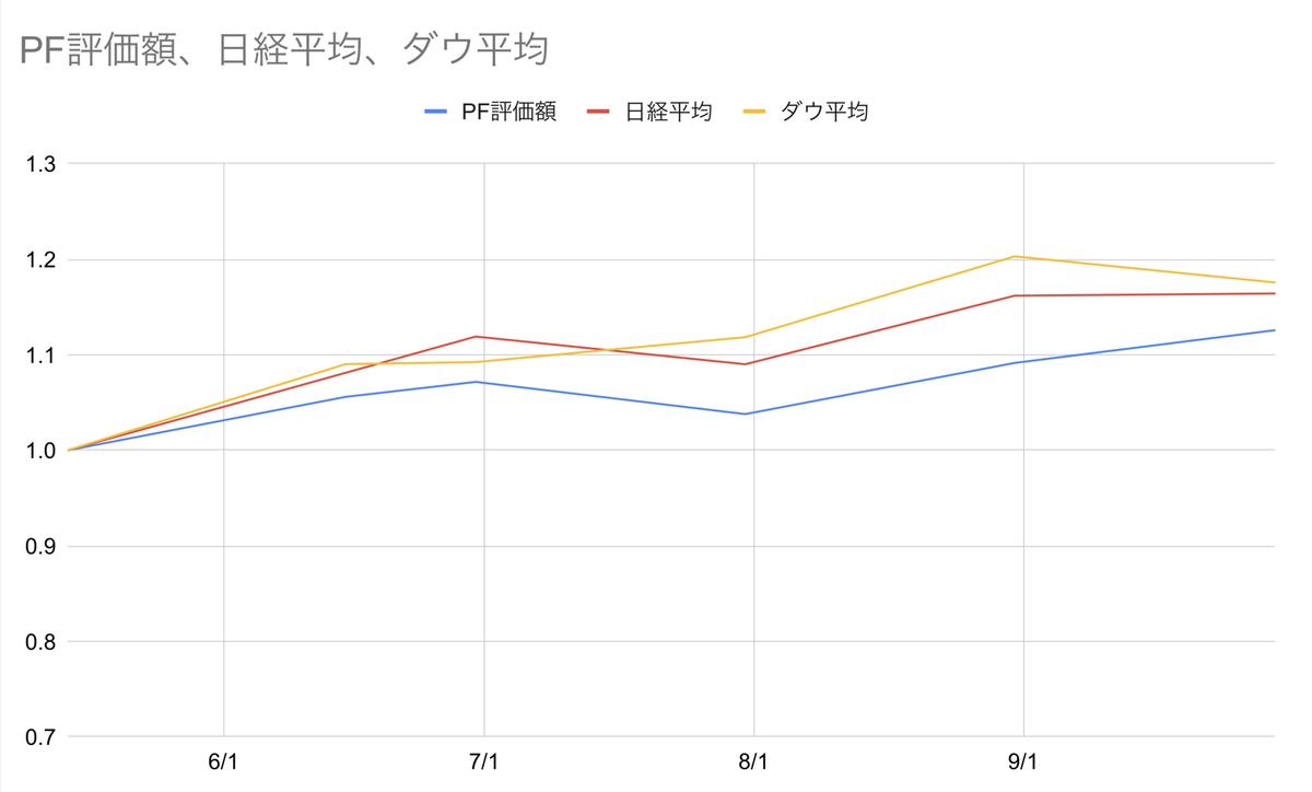 ネットネット日本株と日経平均、NYダウ