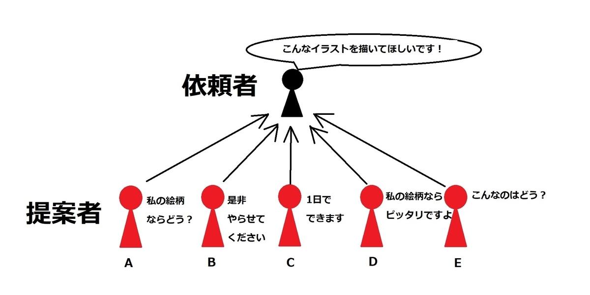 SKIMAのプロジェクト方式依頼方法