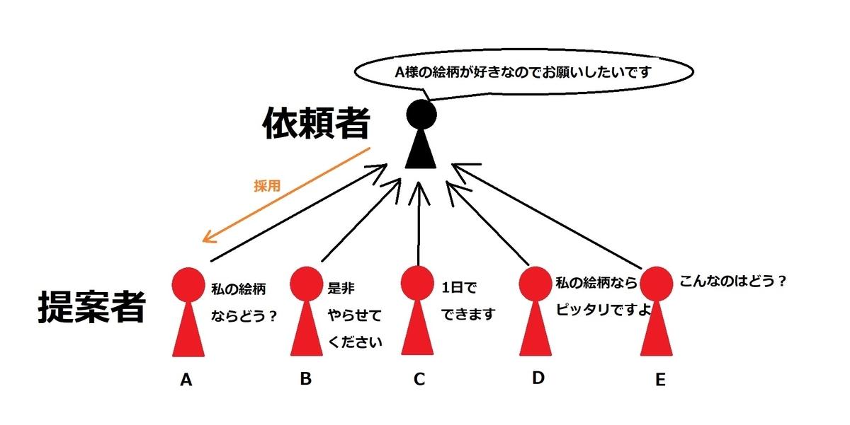 SKIMAのプロジェクト方式のイメージ