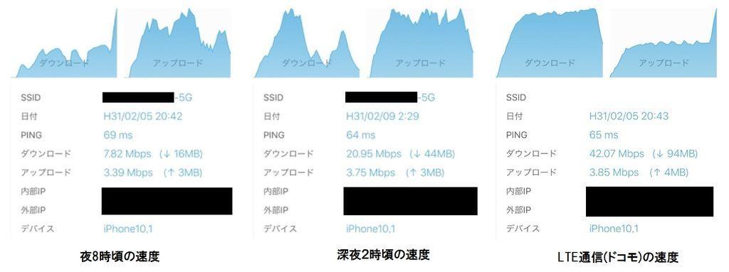 通信速度の計測結果