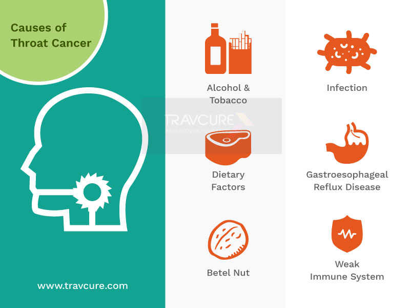 Throat Cancer Bad Lifestyle Causes Cancer - Travcure -7164