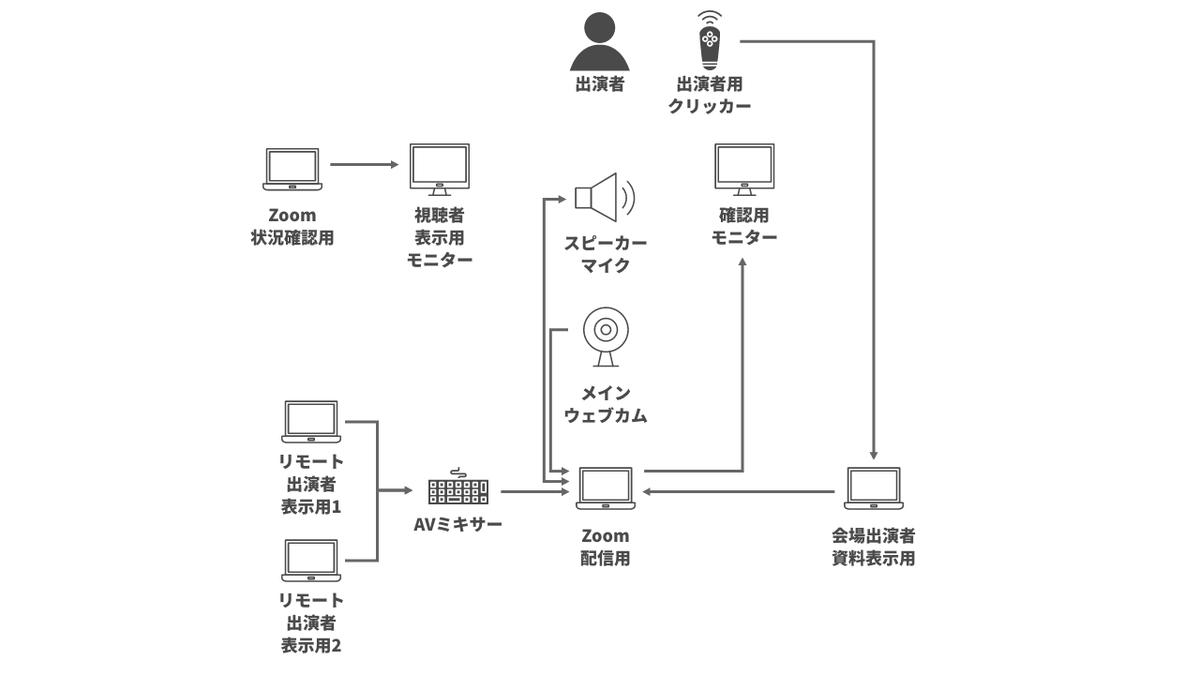 f:id:meetaps:20201013220451p:plain