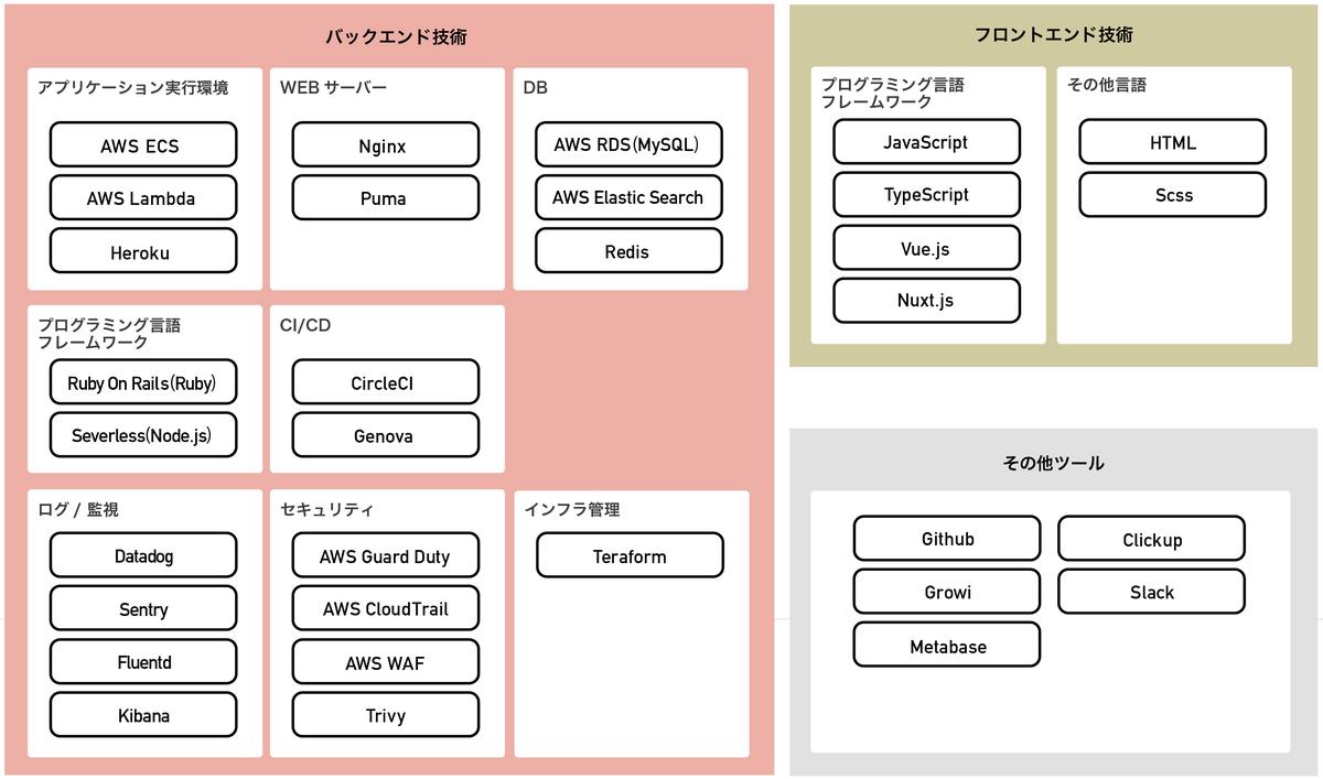f:id:meetaps:20201111113831p:plain