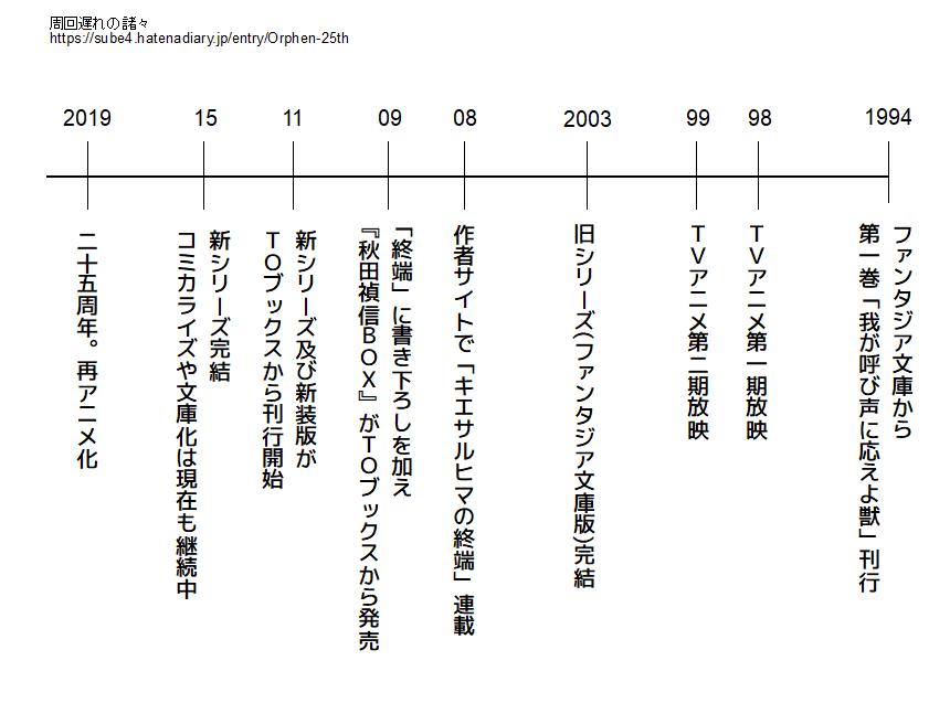 f:id:megyumi:20181223131352p:plain