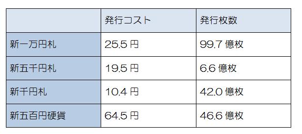 新紙幣と新硬貨の生産コストと発行枚数