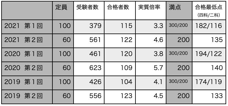 f:id:mejirorock:20210612000132p:plain