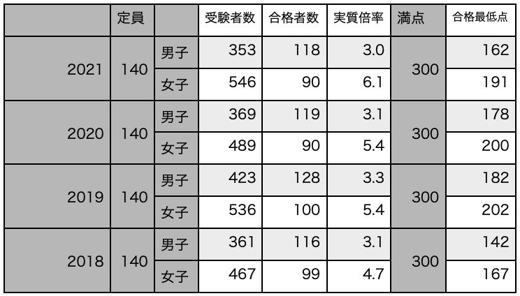 f:id:mejirorock:20210615004005p:plain