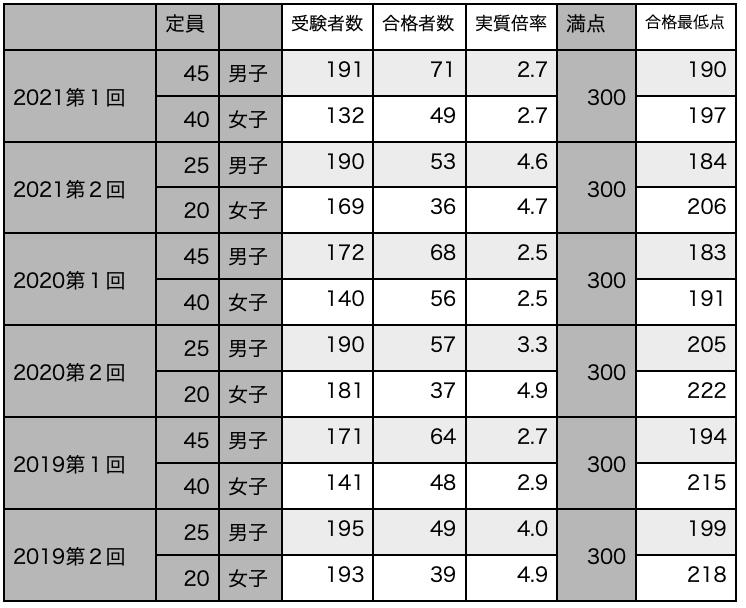 f:id:mejirorock:20210616000017p:plain