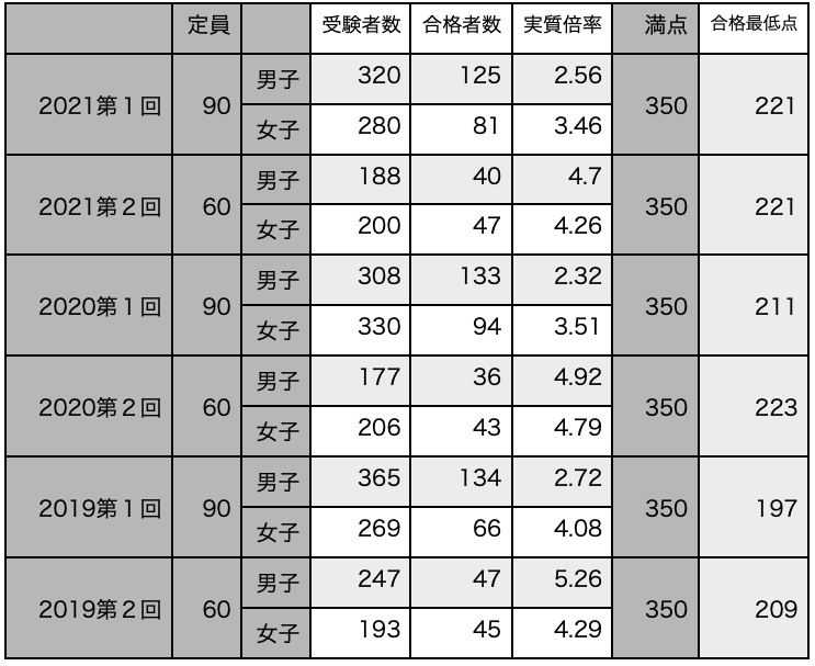 f:id:mejirorock:20210619230141p:plain