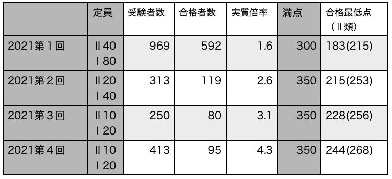 f:id:mejirorock:20210624233750p:plain