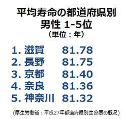 都道府県別1-5位(男性)