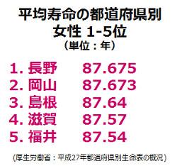 都道府県別1-5位(女性)