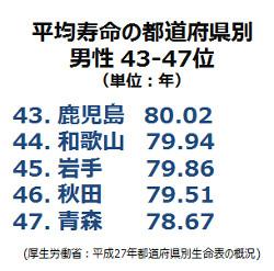 平均寿命都道府県別43-47位(男性)