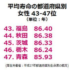 平均寿命都道府県別43-47位(女性)