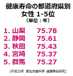 健康寿命都道府県別1-5位(男性)