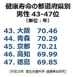健康寿命都道府県別43-47位(男性)