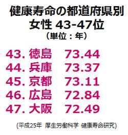 健康寿命都道府県別43-47位(女性)