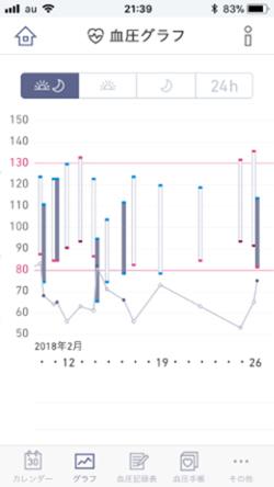 血圧グラフの表示例