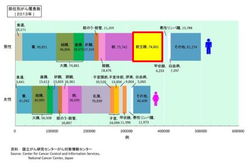 2013年がん部位別人数