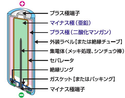 アルカリ乾電池の内部構造の画像