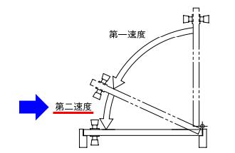 第一・第二速度の説明図