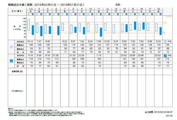 日単位のグラフ画面