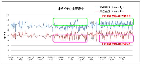 血圧が上昇傾向になったグラフ