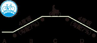 測定方法(業界統一テスト条件)