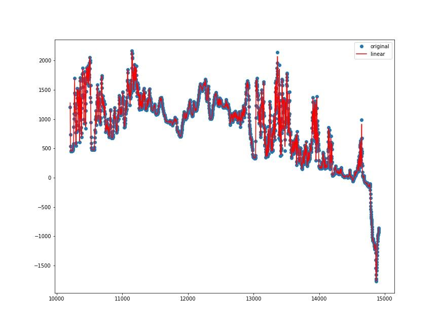 Pythonで線形補間 (標高メッシュデーター緯度方向に拡張してみる)