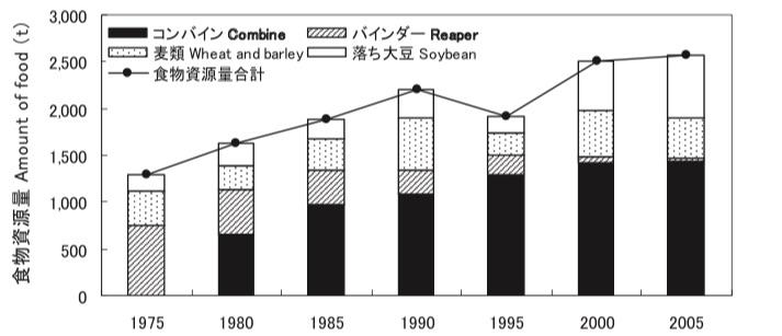 宮城県北部でのマガンの食糧資源量の変化