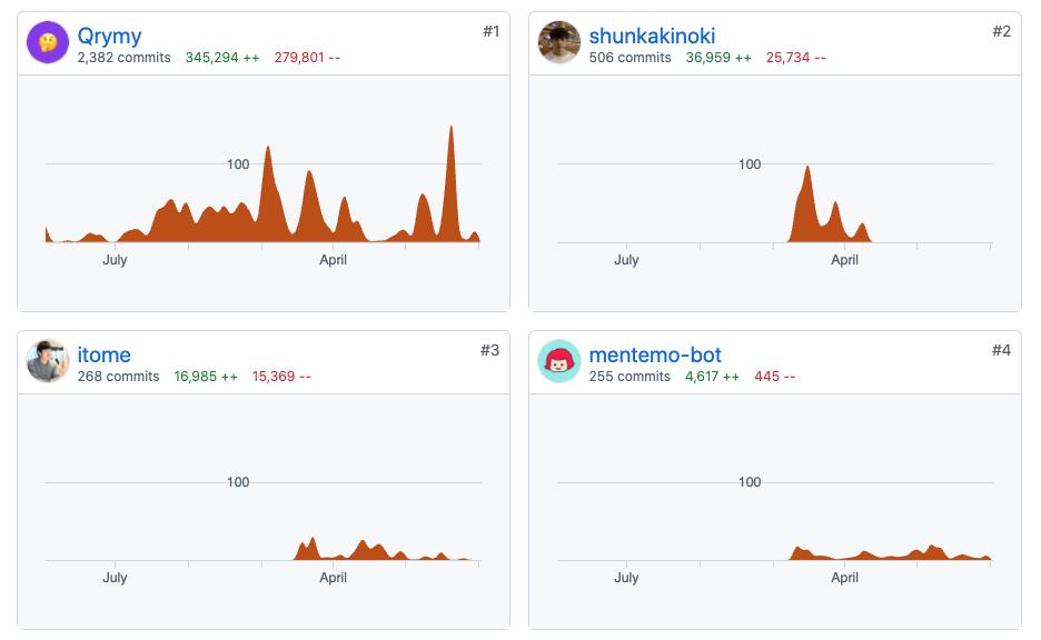 GitHub の Contributors