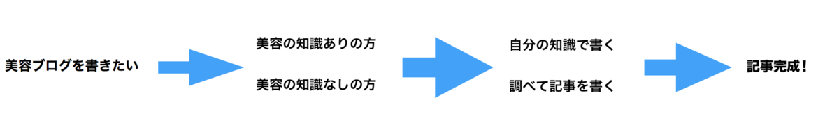 f:id:menzusettoribiyousi:20190920220826p:plain