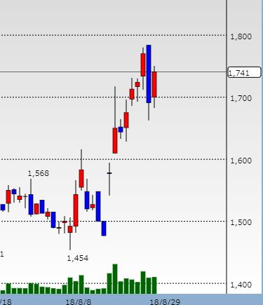 ヘリオス株価チャート