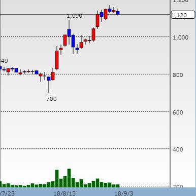 テリロジー株価チャート
